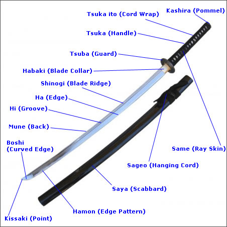 Katana Sword Parts