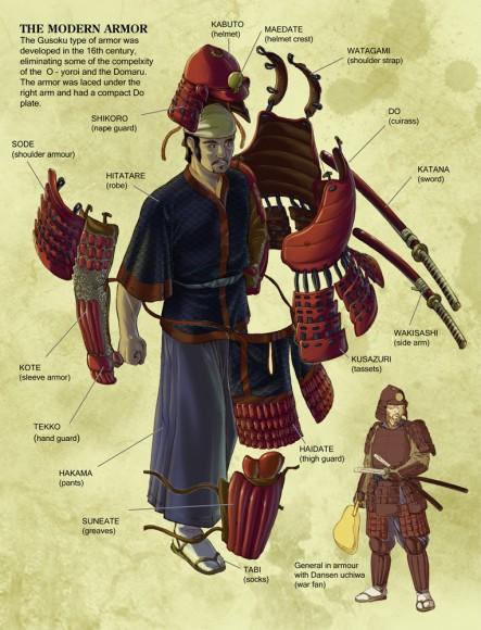 Samurai Gusoku Armor