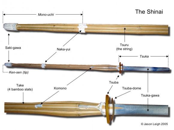 Names of various parts of the Shinai